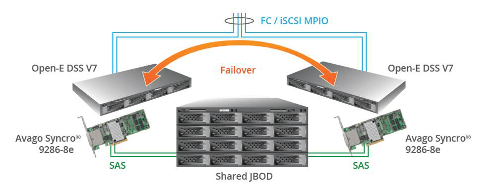 Feature Pack for Avago Syncro Solution (iSCSI)